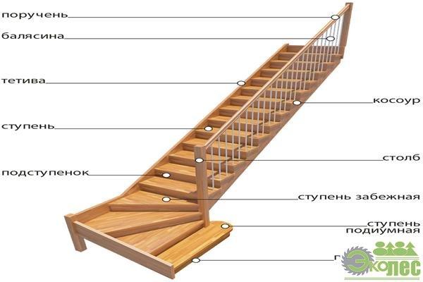 Тетива для лестницы видео